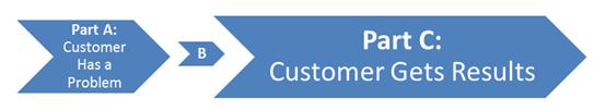 Optimal Marketing Message